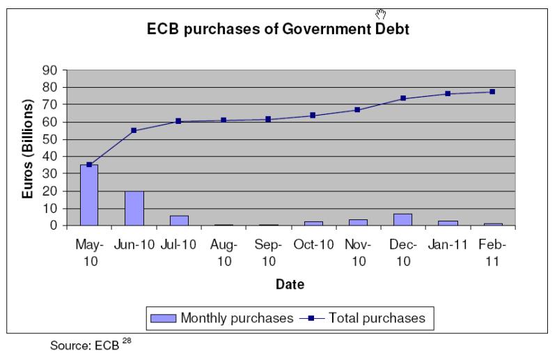 gov lending
